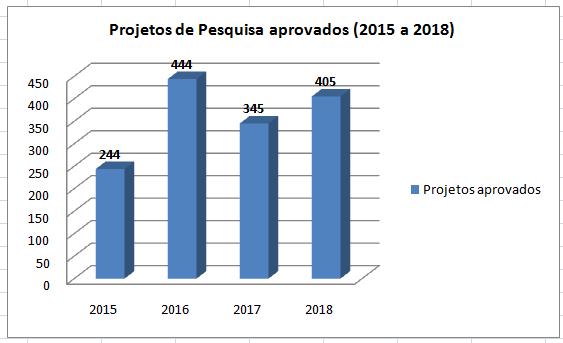 Projetos de Pesquisa aprovados 2015 - 2018