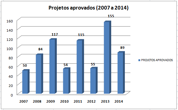 Projetos de Pesquisa Aprovados no período 2007 - 2014