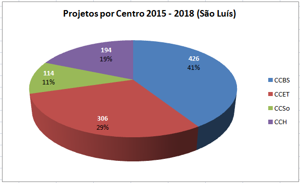 aprovados por centro 2015-2018 (São Luís)