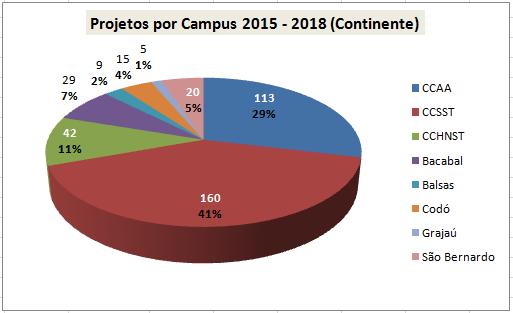 aprovados continente 2015 - 2018