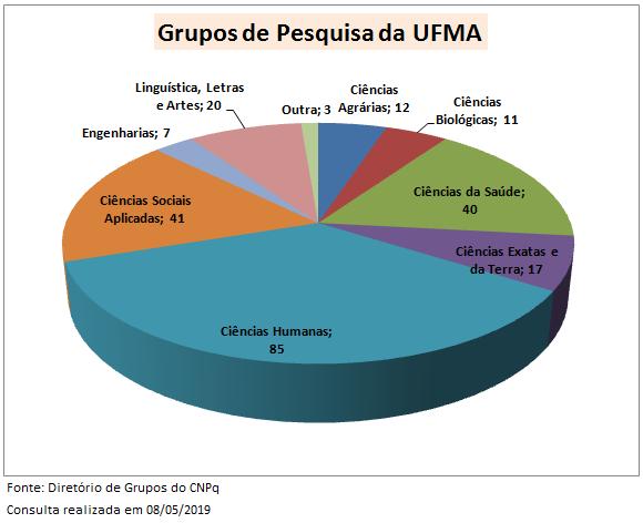 Grupos de pesquisa por área